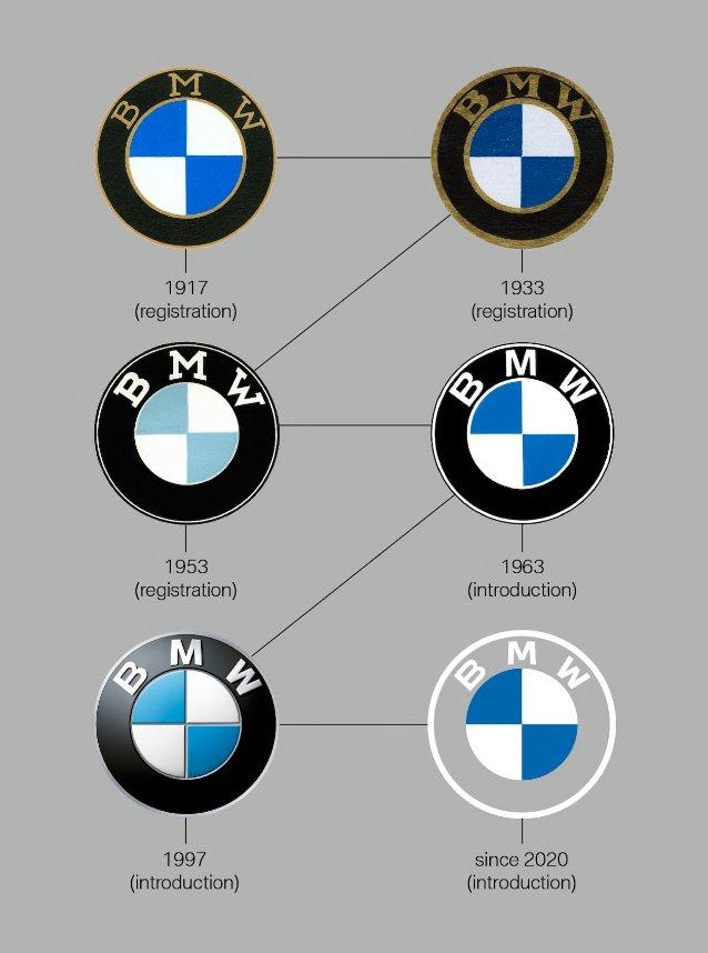 historia del logotipo de BMW